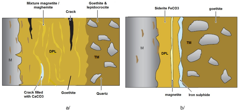 Micorr 11 schematic representation of corrosion crusts on iron based artefacts buried in aerated a and deaerated b soils from dillmann 2004 ccuart Image collections
